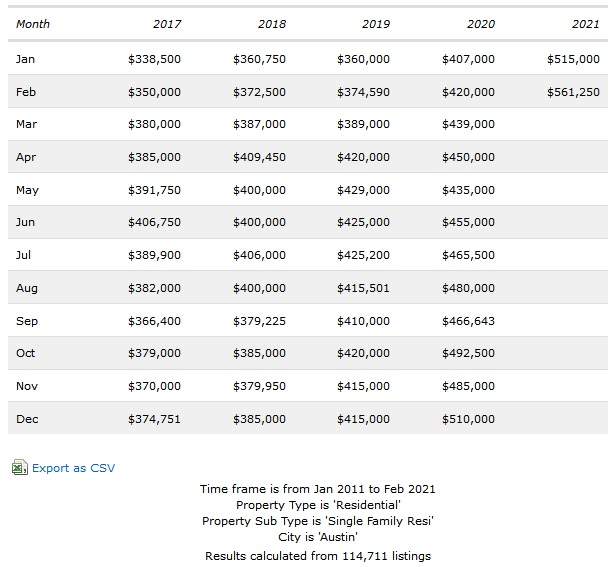 5 Year Austin Area Real Estate Price Trend